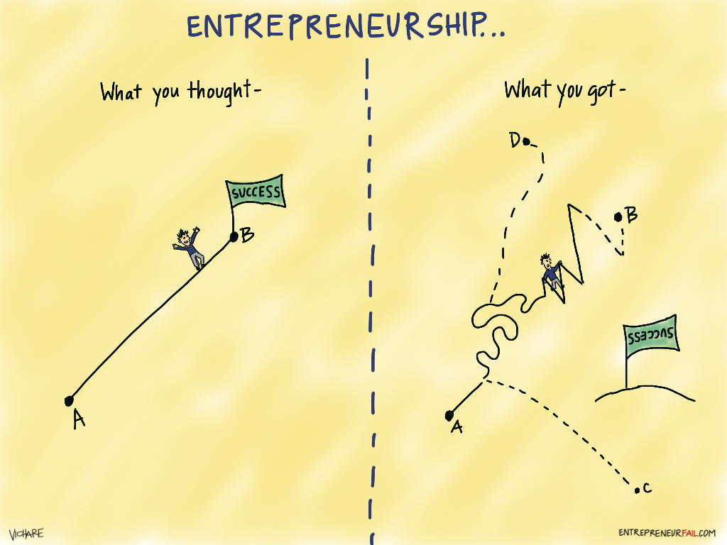 7 Steps To Decide To Be Or Not To Be An Entrepreneur Right Now
