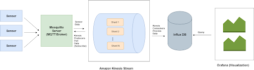 Real Time Analytics for IoT Data using Mosquitto, AWS