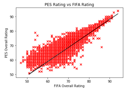 Do FIFA 19 ratings differ significantly from PES 2019 ratings?