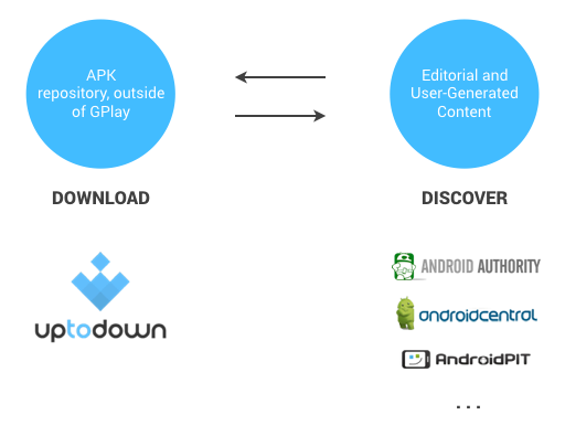 Uptodown: the Leading Distributor of Android Apps for the Mobile Web