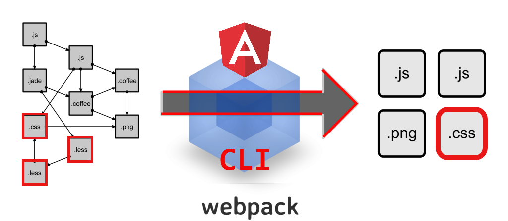 This is how angular-cli/webpack delivers your CSS styles to