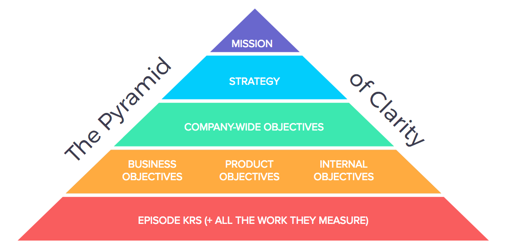 Align your Product Roadmaps with your Company Strategy