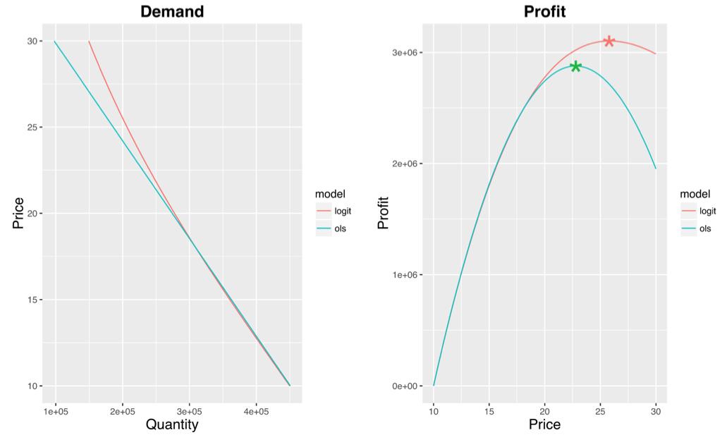 How To Get The Price Right Tools For Optimal Price Setting By