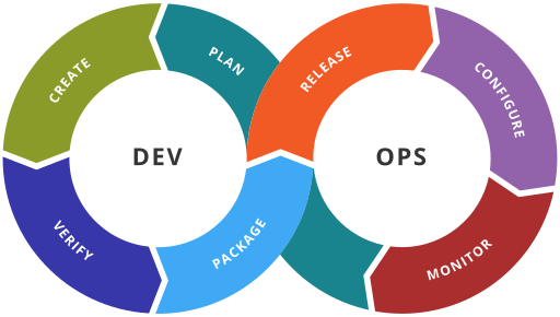 The Many Flavours of DevOps - 2018 Edition - Jonathan West - Medium