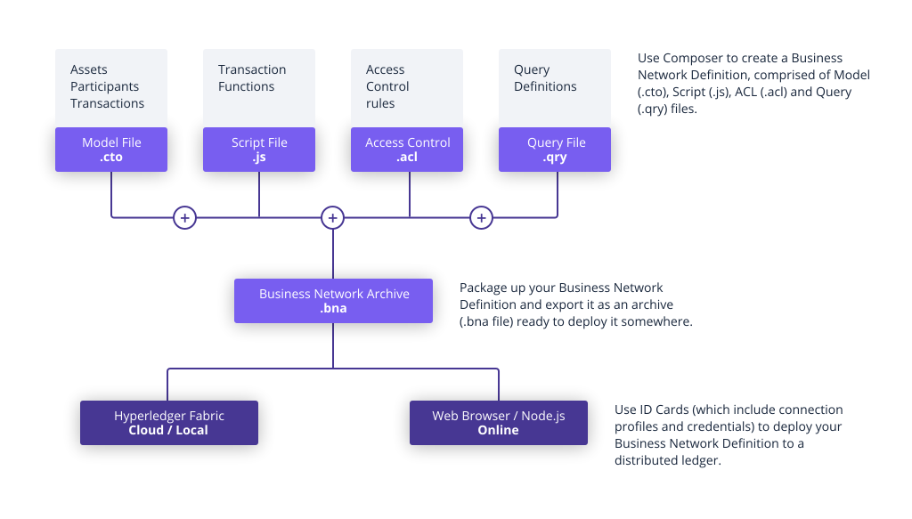 Implementing a Blockchain-Supply Chain Proof-of-Concept with