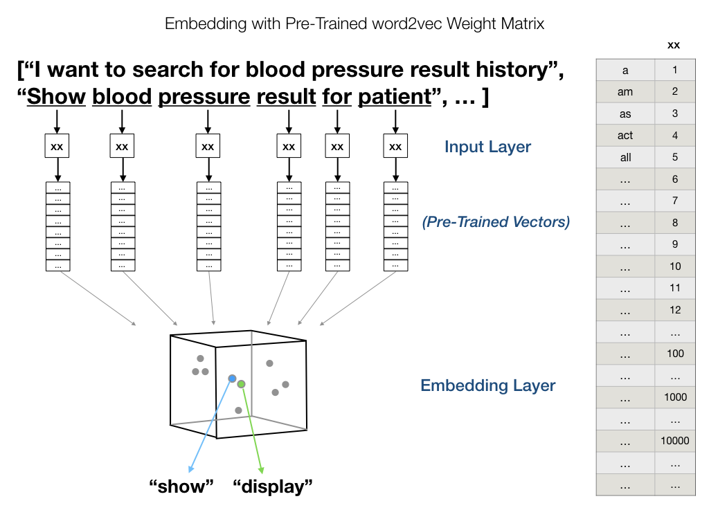 CoreML with GloVe Word Embedding and Recursive Neural