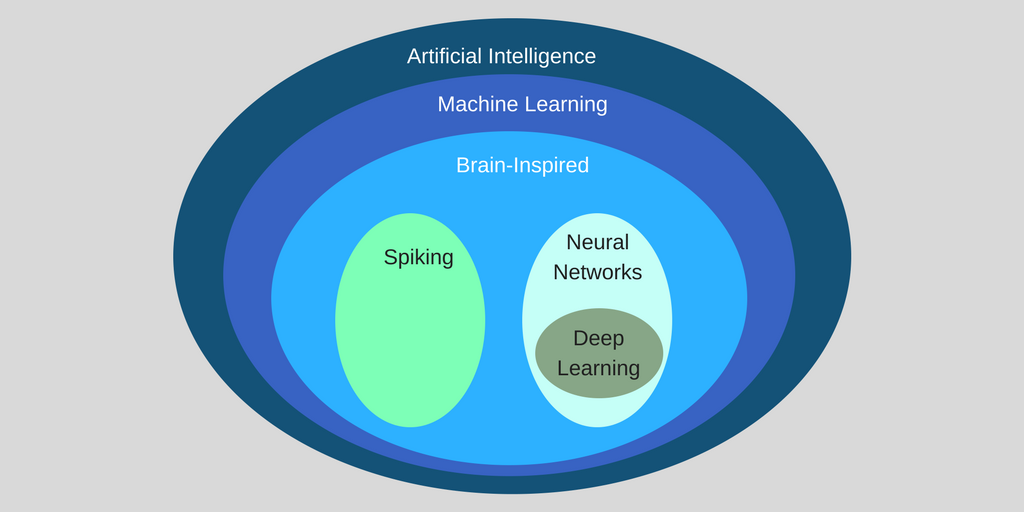 Difference between Machine Learning, Deep Learning and