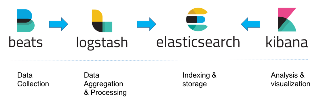 Log Aggregation using BEK (Beats , Elasticsearch and Kibana
