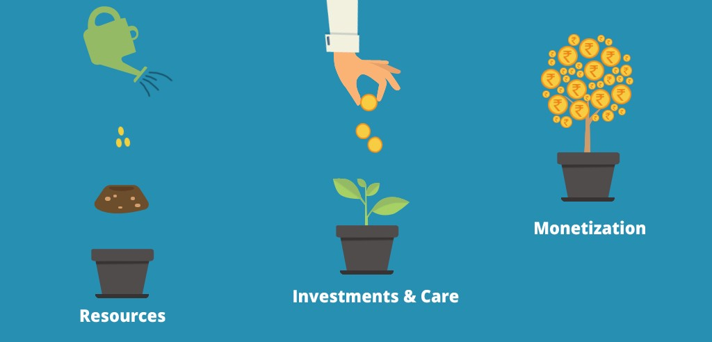 Investing 101— Save, Invest, Repeat (Part 1/2) | by Rich Anand ...
