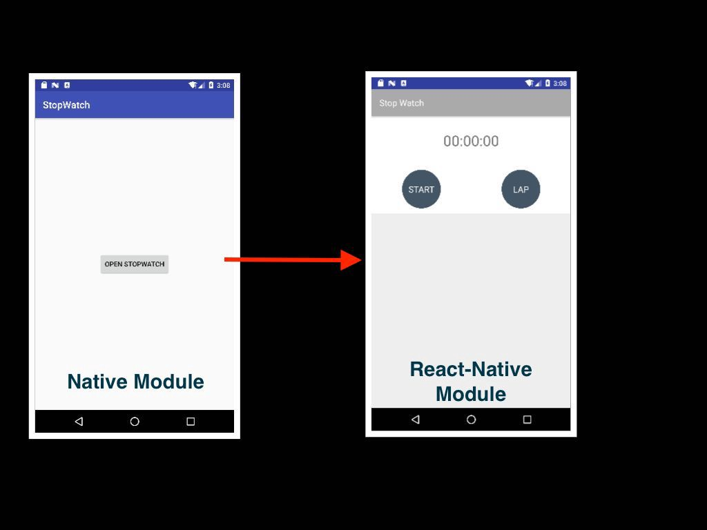 Integration of React-Native Module into an existing Native