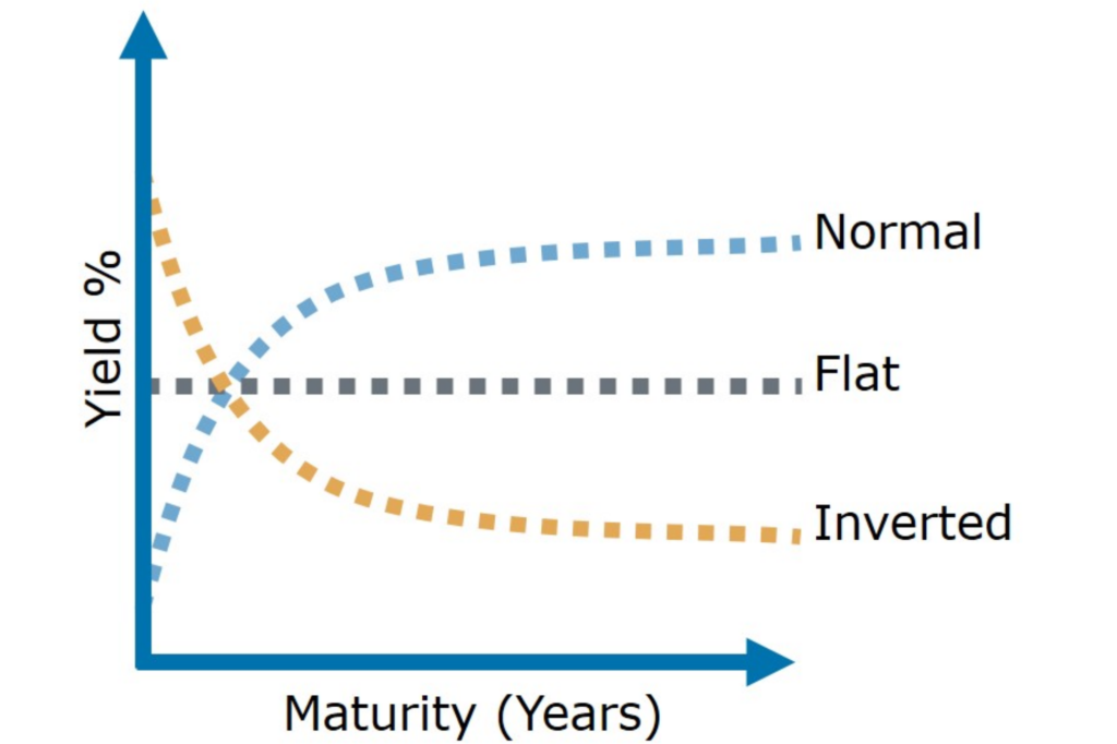 inverted yield curve versus normal yield curve