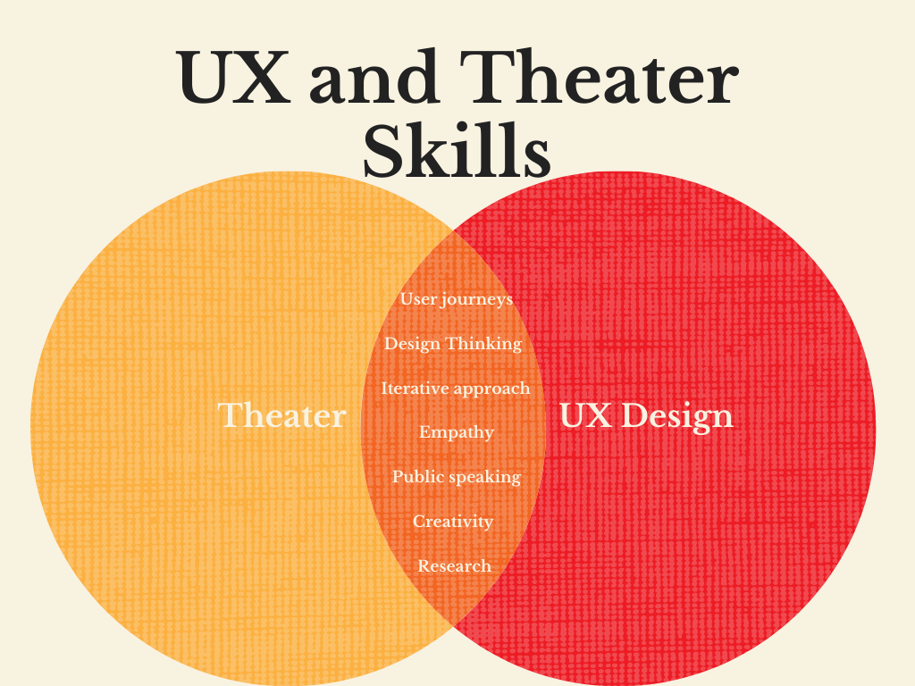 Why All Ux Designers Should Take Acting Classes By Toby Trachtman Jul 2020 Ux Collective