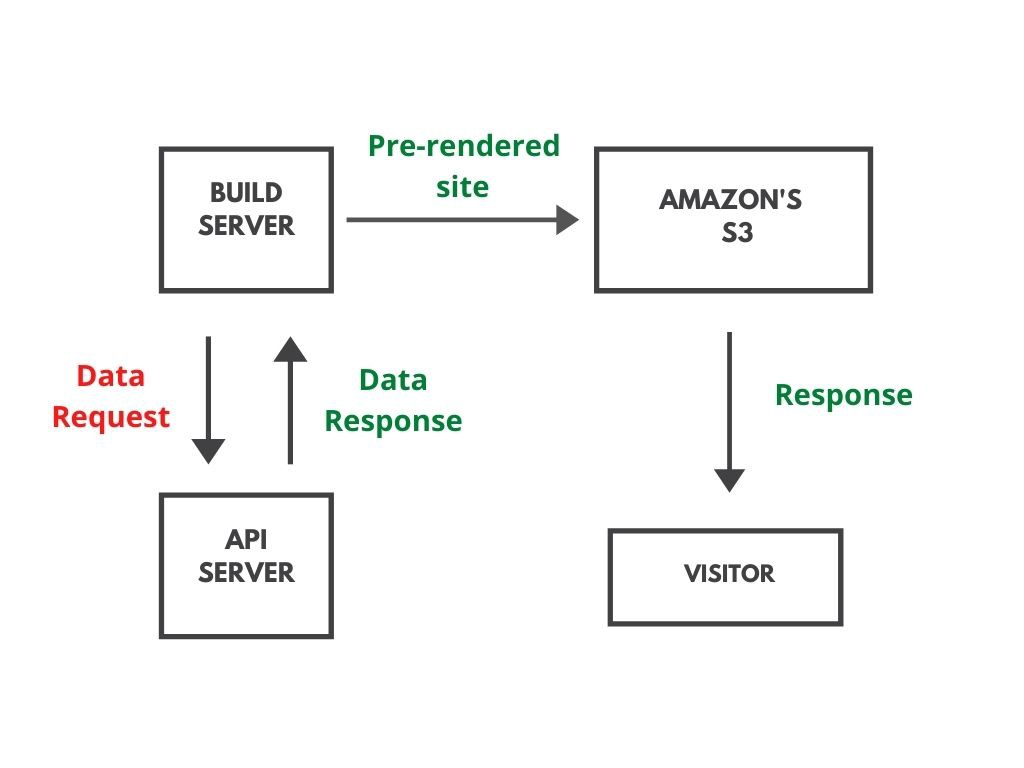 Diagram of pre-rendered approach