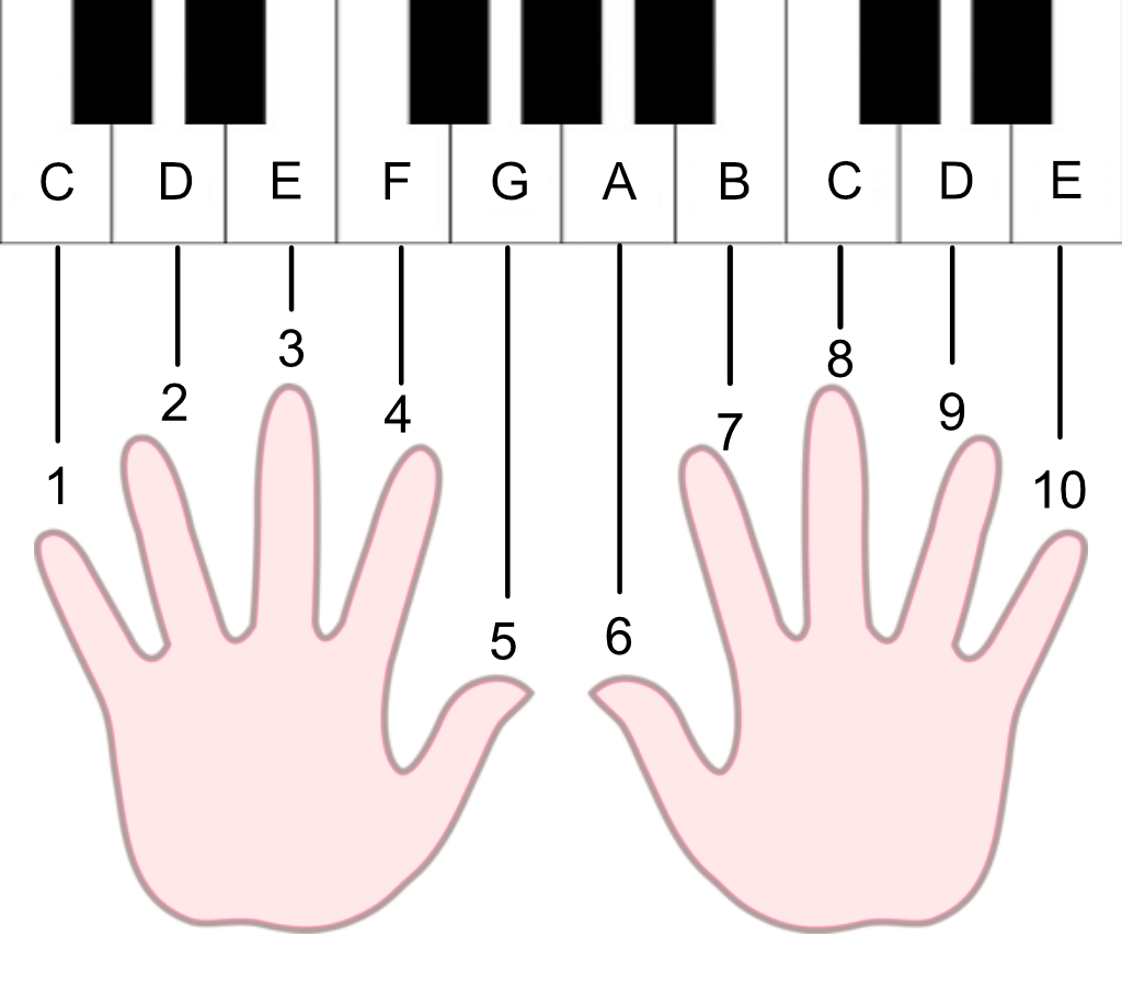 How Playing The Piano Taught Me Math | by Xiaoyun Yang | Medium