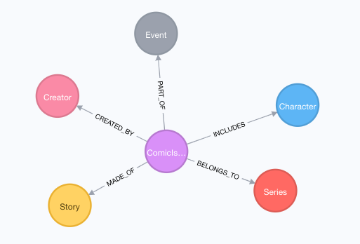 Create a Data Marvel — Part 3: Hydrating the Model - Neo4j