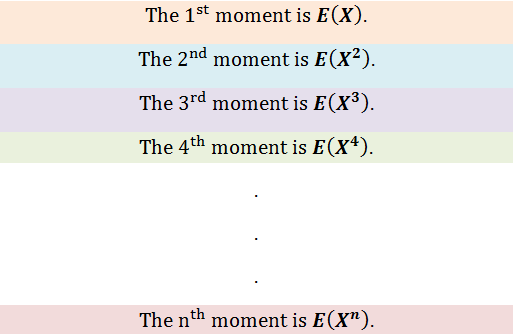 Figure 1: Moments in Statistics | Moment Generating Function for Probability Distribution with Python