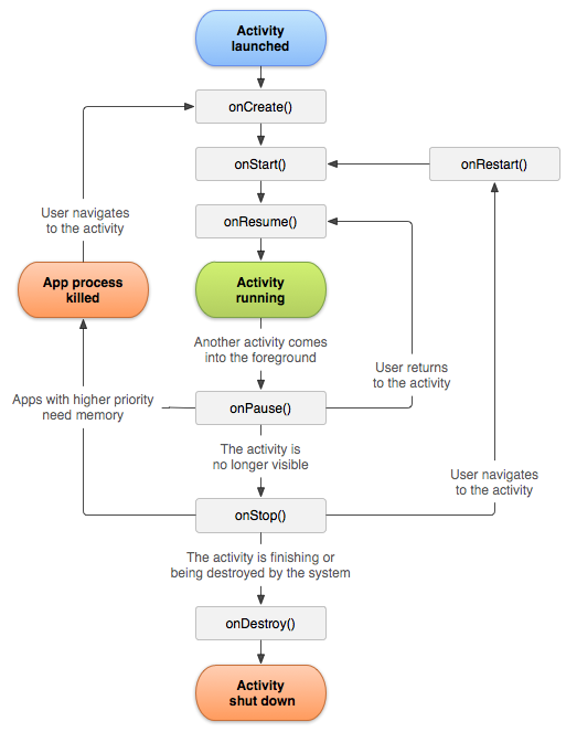 A simplified illustration of the activity lifecycle