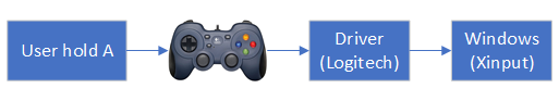 TurboXInput — Part 1: Making a software turbo button for my game