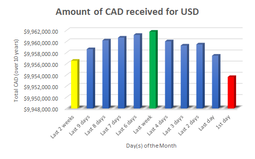 Days Of The Week To Exchange Currency