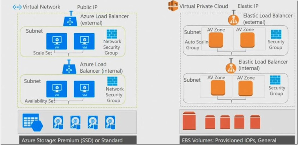 Azure vs AWS — Difference between Azure Virtual Network