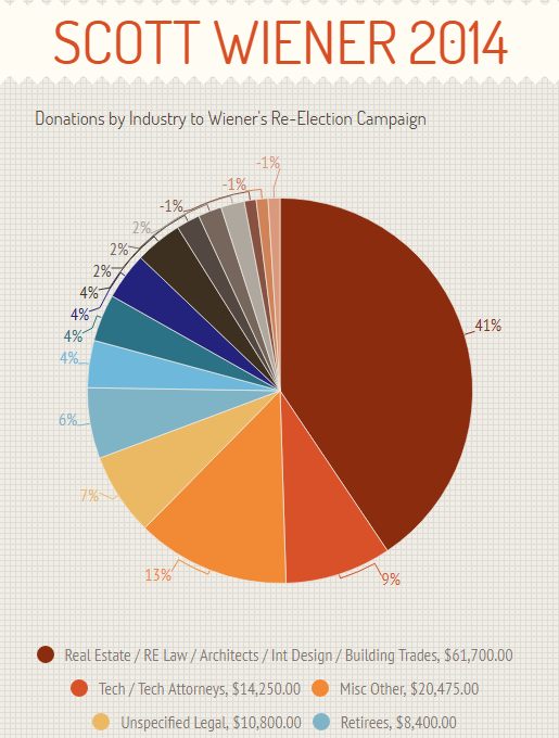 a pie graph titled Scott Wiener 2014 Donations by Industry to Wiener's Re-Election Campaign - Real Estate / RE Law / Architects / Int Design / Building Trades: $61,700. Tech / Tech Attorneys: $14,250. Misc / Other: $20,475. Unspecified Legal: $10,800. Retirees: $8,400.