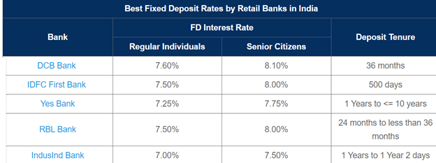 Sujeet Bhujbal FD interst Rates