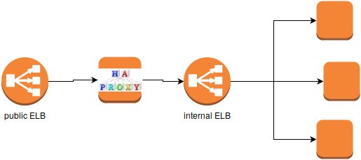 HAProxy and 503 HTTP errors with AWS ELB as a backend