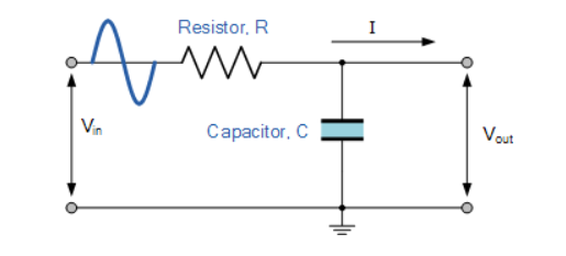 Study Notes — Passive High Pass Filter and Passive Low Pass