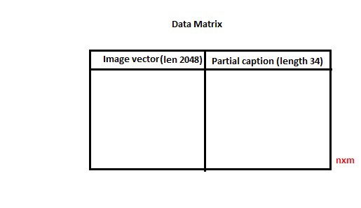Image Captioning with Keras - Towards Data Science