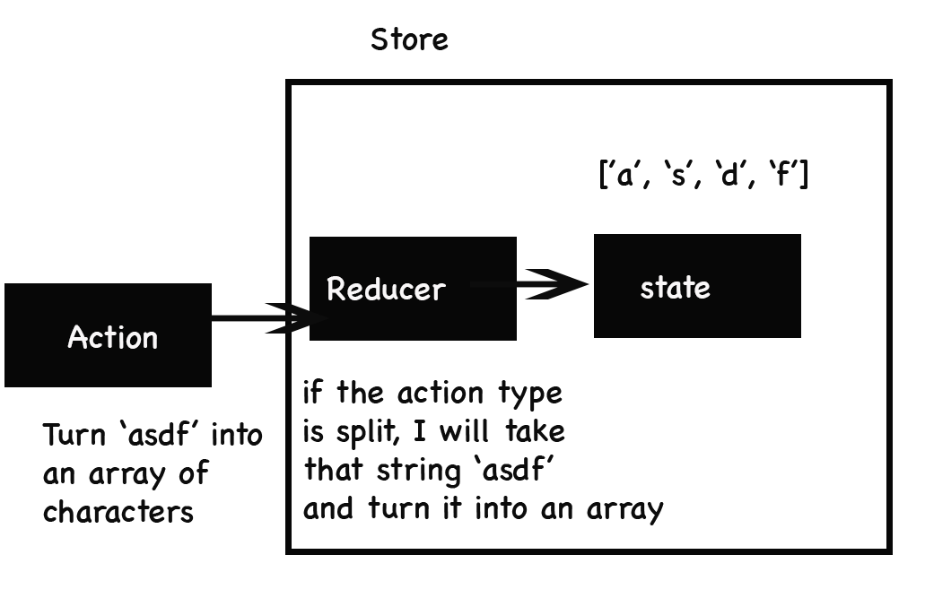 React Native And Redux — Part 4 - Noteworthy - The Journal Blog