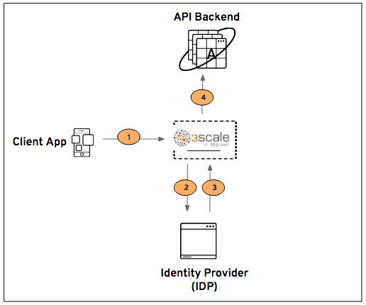 3scale by Redhat API and Identity Management series
