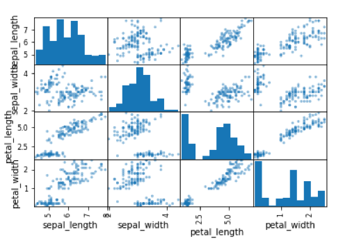 Multi-class Classification using Decision Tree, Random Forest and