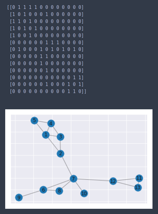 Spectral Clustering Algorithm Implemented From Scratch