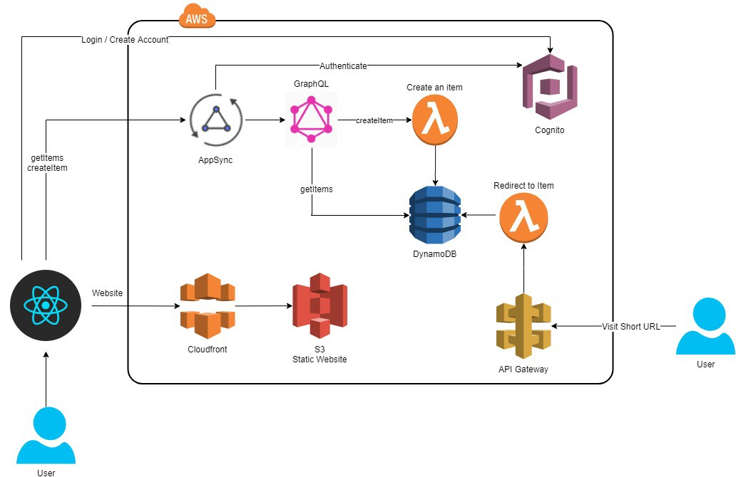 Build a serverless url shortener with AWS AppSync and React