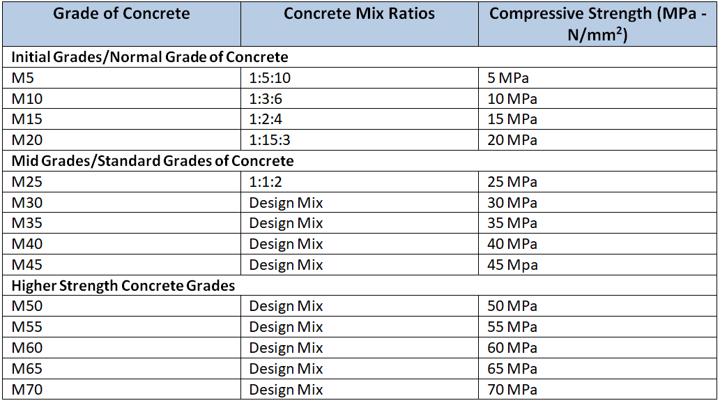 Different types of Concrete Mix Ratio | by ShyamSteel | Medium