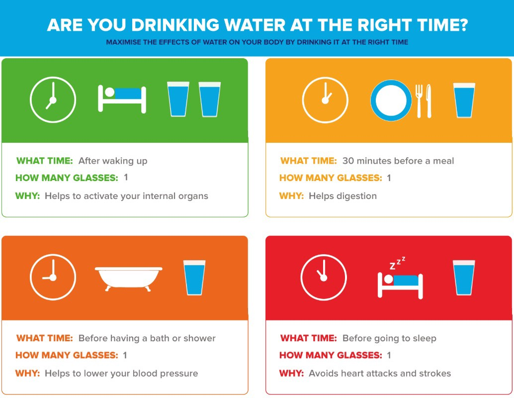Benefits of drinking water at the correct time | by Sanjeev Thakur | Medium