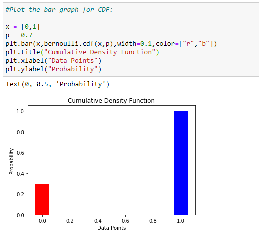 Figure 56: The bar graph of the CDF for p-value 0.7.