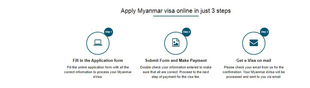 How To Apply For Myanmar Evisa Foreigners Wishing To Travel To Myanmar By Myanmar Evisa Medium