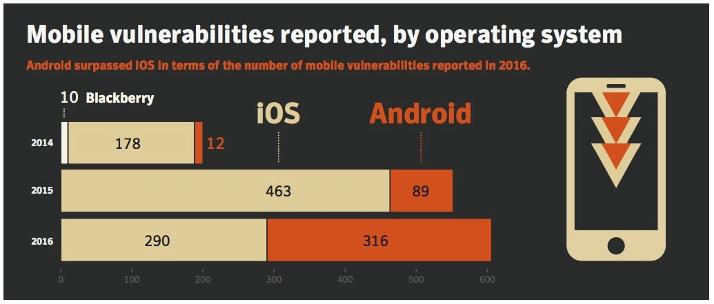 iOS Mobile App Security — Part I: Best practices for iOS