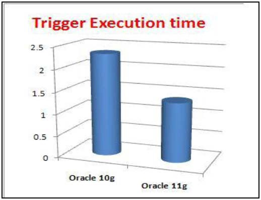 Using Triggers and Compound Triggers in Oracle 11g - Eye on
