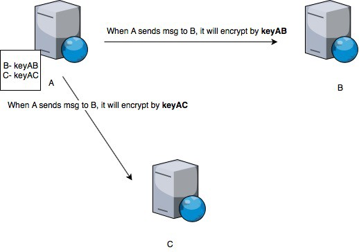 Understanding Encryption, Signing and Verification