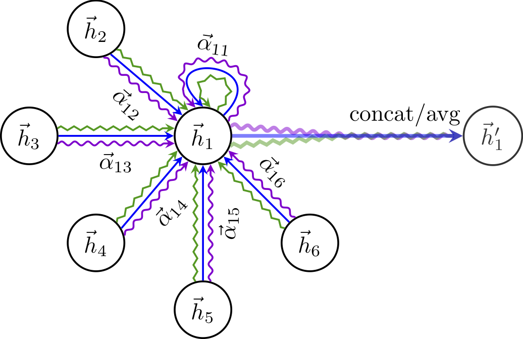 Graph Attention Networks Under the Hood