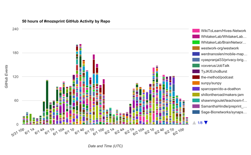 MozSprint by the (GitHub) Numbers - Read, Write, Participate
