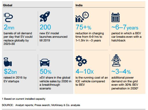 Electric Vehicles in India: The Trends, challenges and future
