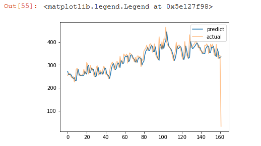 Playing with time series data in python - Towards Data Science