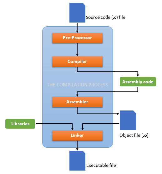 The Process of compilation in C