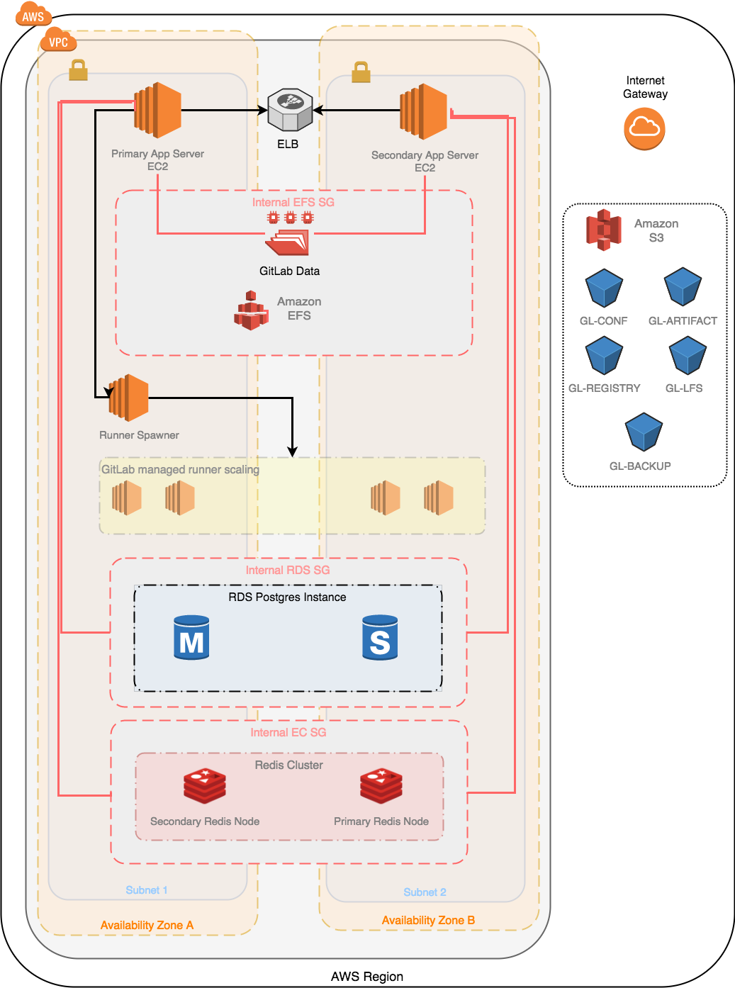 Architecture Overview of GitLab on AWS - Alois Barreras - Medium
