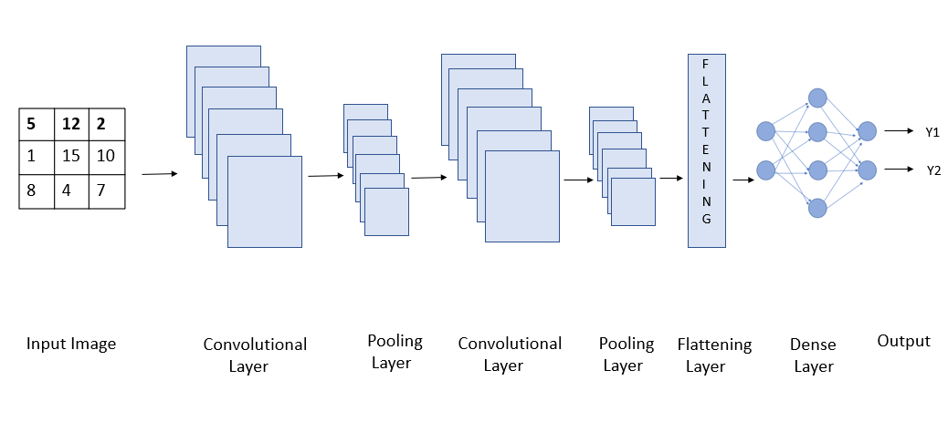 Deep Learning with CIFAR-10 Image Classification