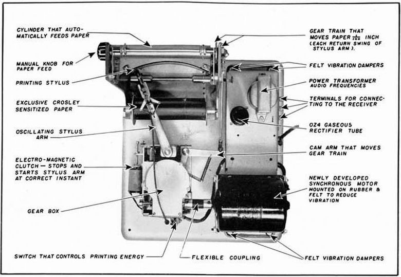 inner workings (left) and diagram (right) of finch's radio facsimile  device  (theradiohistorian org)