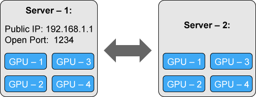 💥 Training Neural Nets on Larger Batches: Practical Tips for 1-GPU